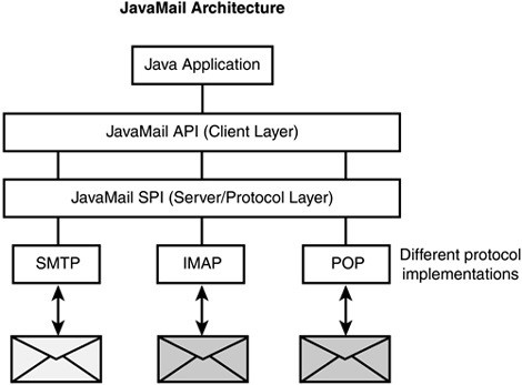 Sending Email using JavaMail API in Adempiere System | PBO